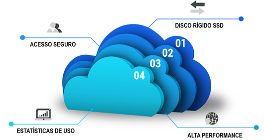 cloud-lateral